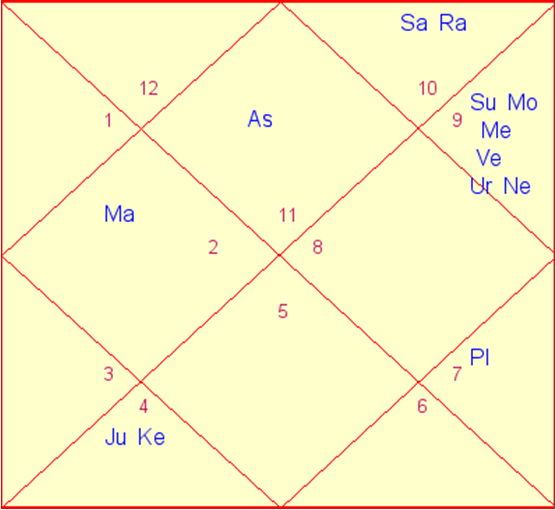 What is the meaning of Conjunction of Planets in astrology?