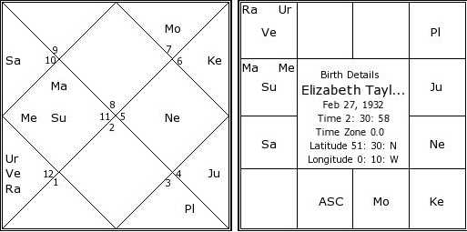 How Second Marriage is Seen in Astrology