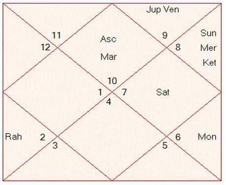 The Chances for Foreign travels and Settlement Through Astrology