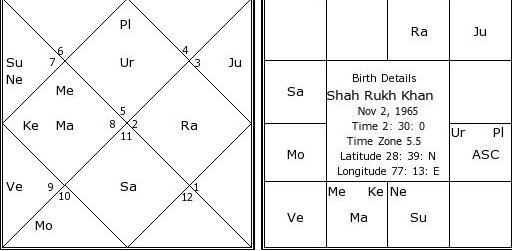 Polygamy Astrology