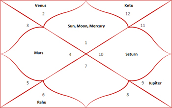 A Vedic Horoscope Or Birth Chart Is Constructed On The Basis Of Placement Planets And Signs In Houses Here What Regular Looks