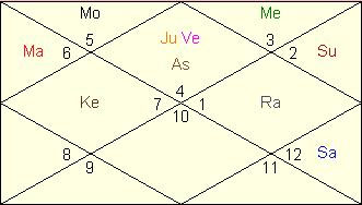 How Vedic Astrology Can Help you to put your Career On Fast