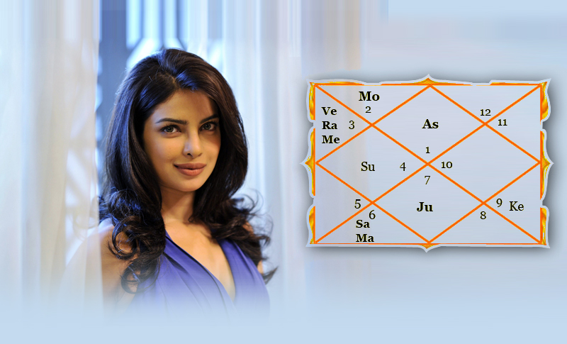 Priyanka Chopra Horoscope – A Vedic Astrology Perspective