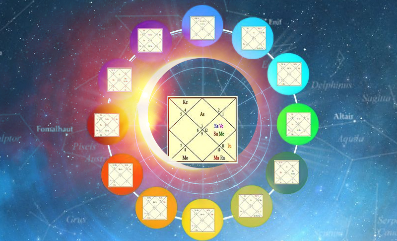 Divisional charts - Understand importance in Vedic Astrology
