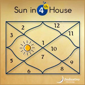 Venus In 4th House Vedic Astrology