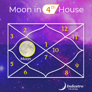Moon in Fourth House