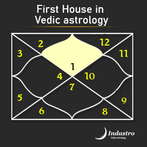 Yes or no vedic astrology