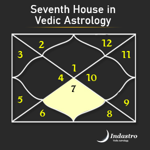 Practical vedic astrology readwhere chart