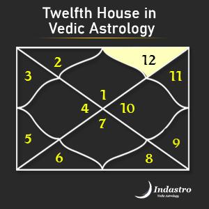 Vedic astrology chart